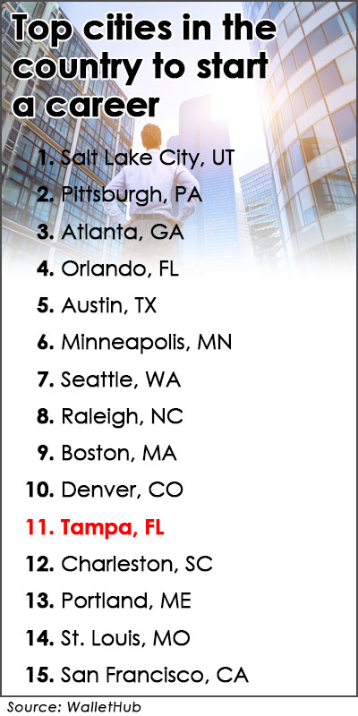 A New Report Says Tampa Is One Of The Best Cities To Start A Career