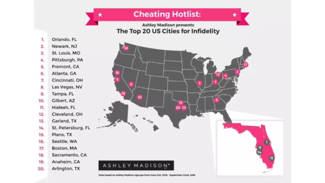 Tampa, St. Pete ranked among cities with highest infidelity rates by Ashley Madison